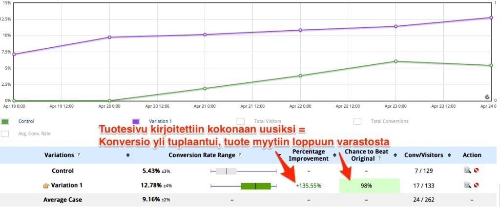 135% parannus.. 98% varmuudella jatkuvana.. tällä myytiin varasto tyhjäksi tuotteesta!